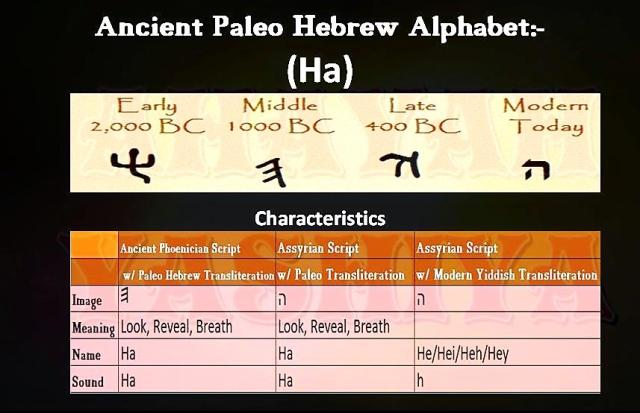 Paleo Hebrew Alphabet Meaning
